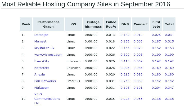 most-reliable-hosting-company-sites-in-september-2016-netcraft